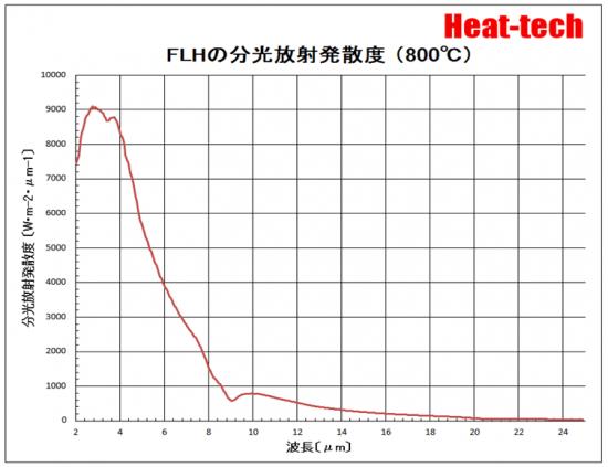 FLHの分光放射発散度(800℃)