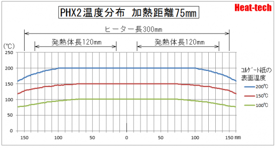 PHX温度分布