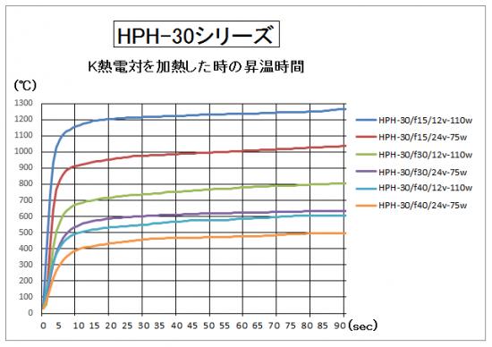 HPH-30の昇温時間