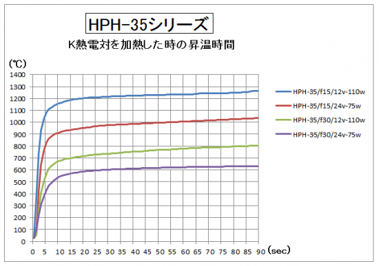 HPH-35の昇温時間