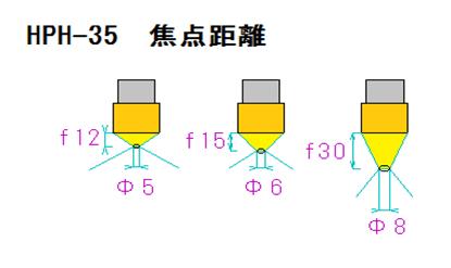 3.HPH-35の焦点距離と焦点径