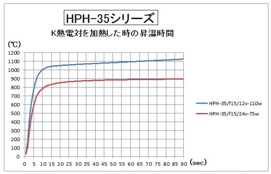 4.HPH-35の昇温時間