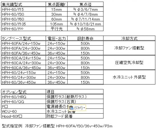 8.HPH-60の構成