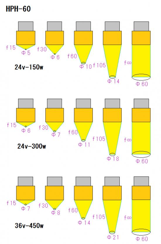 3.HPH-60の焦点距離と焦点径