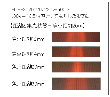 ハロゲンラインヒーター 距離と集光状態-焦点距離20mm