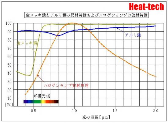 赤外線の吸収率