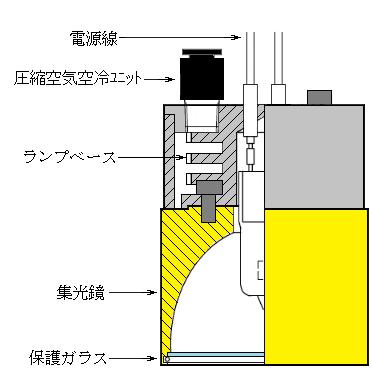 圧縮空気冷却型