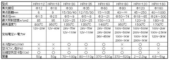 1.ハロゲンポイントヒーター 型式一覧