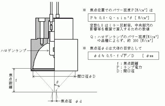 ハロゲンポイントヒーターの照射距離と照射径