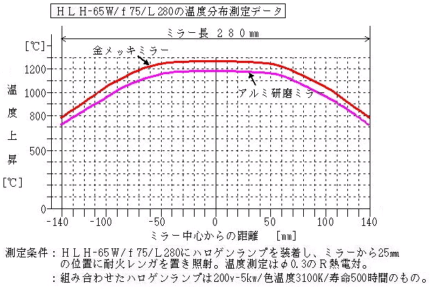 HLH-65_f75_L280温度分布