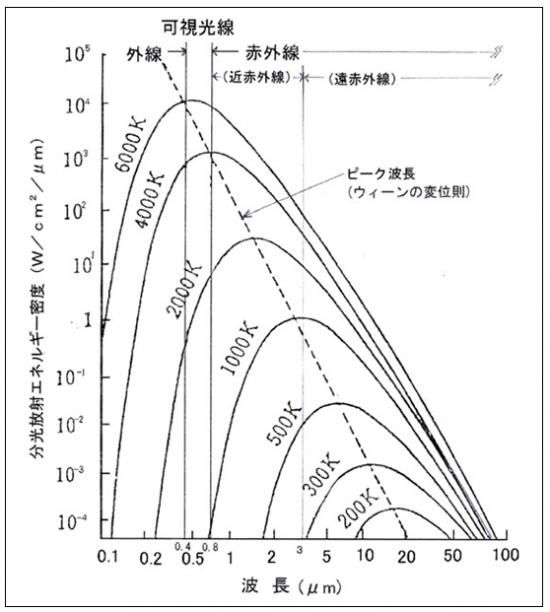 分光放射エネルギー密度