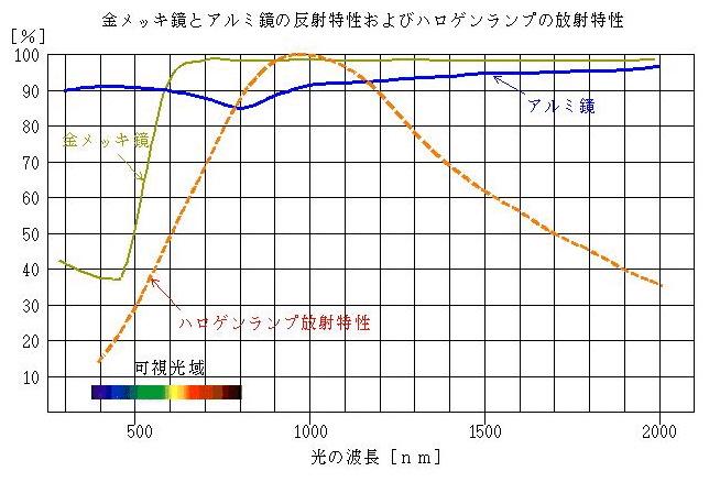 金メッキ鏡とアルミ鏡の反射特性およびハロゲンランプの放射特製