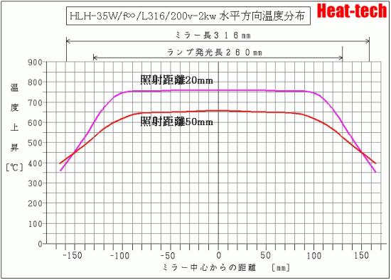 HLH-35W -2kw 水平方向温度データ