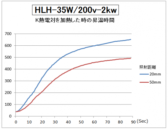 HLH-35の昇温時間