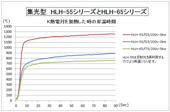 HLH-55の昇温時間