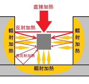 再反射加熱法-3.溝加熱
