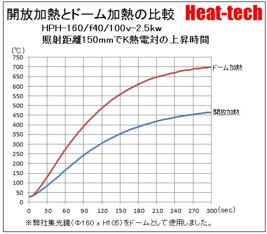 再反射加熱法-5.ドーム加熱
