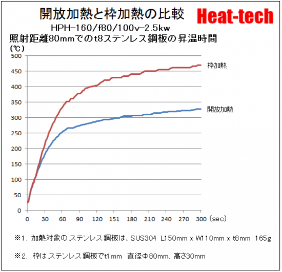 再反射加熱法-4.枠加熱