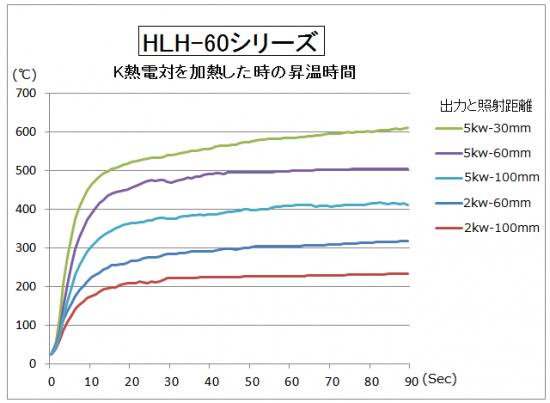 HLH-60の昇温時間