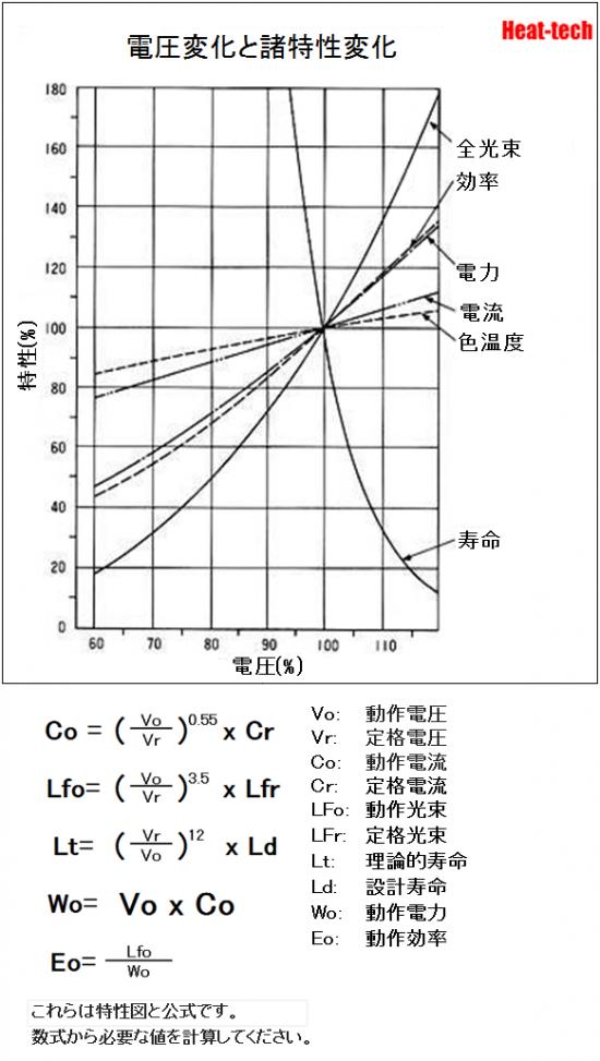 HLH-60の電圧と寿命