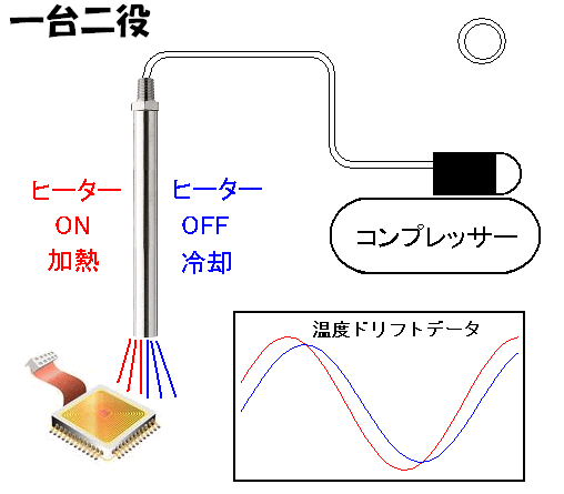 熱風ヒーターによる電子デバイスの温度ドリフト試験