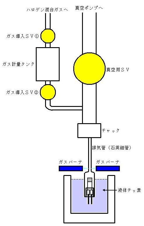 一般的な排気-ガス封入工程