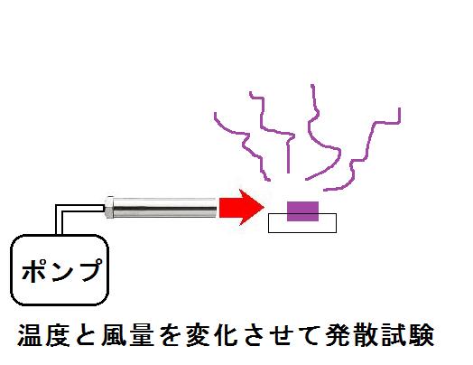 熱風ヒーターによる香料の発散テスト