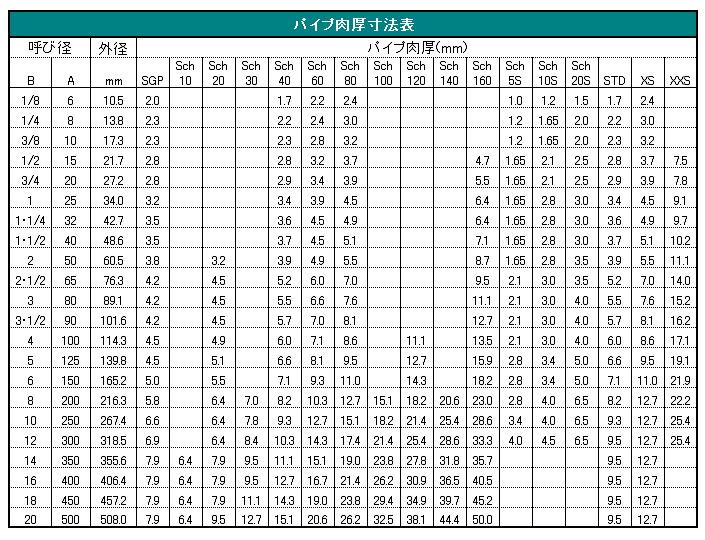 管の太さのあらわし方(円管)