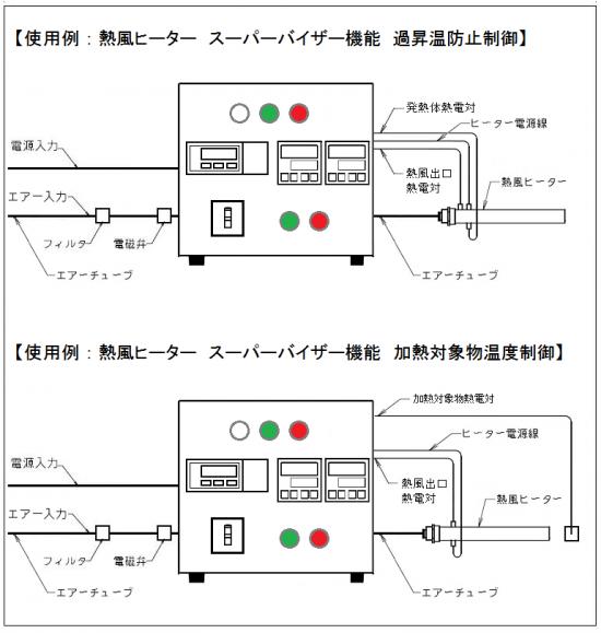 温度調節器と質量流量コントローラー AHC2-TCFCSV