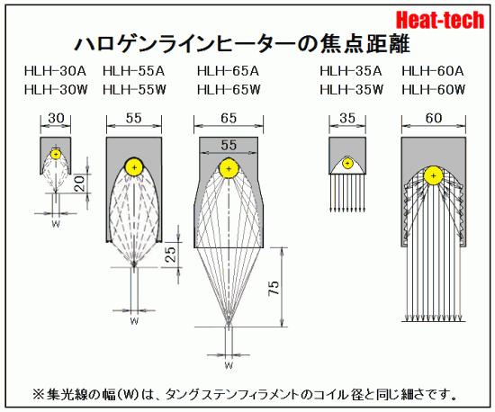 ハロゲンラインヒーターの焦点距離