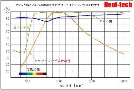 カンタン加熱、ハロゲンリングヒーター HRHシリーズ
