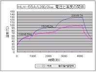 ハロゲンラインヒーターの加熱温度特性