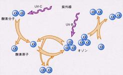 オゾン殺菌の科学3.オゾンの合成