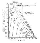 遠赤外線の科学5 放射に関する四つの基本法則
