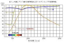 反射について-光加熱の物理