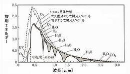 太陽光に関するデータ-光加熱の物理