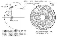 微小ミラーSが扱う光エネルギーの算出-光加熱の光学