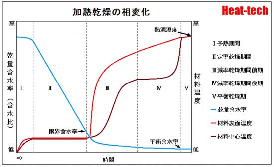 1-2.加熱乾燥の相変化~1. 乾燥はどのように進むか-Ⅰ. 乾燥の基礎知識-乾燥の科学