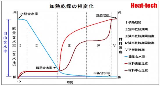 1-5.限界含水率と平衡含水率―温度と相対湿度の影響