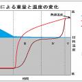 乾燥による重量と温度の変化