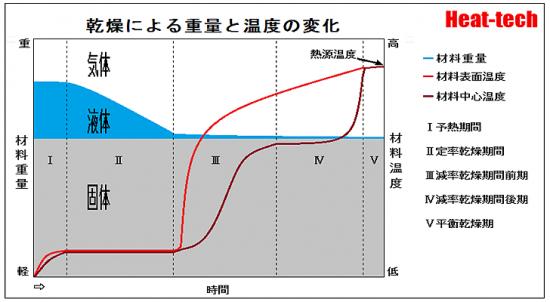 1-4.乾燥による重量と温度の変化
