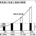 水蒸気量と気温と湿度の関係