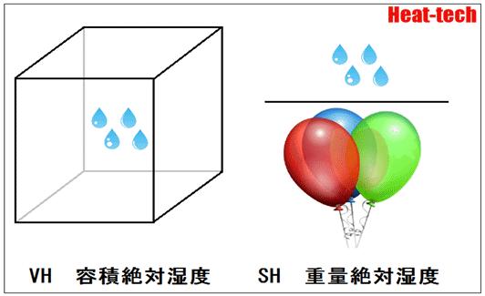絶対湿度~乾燥の科学