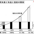 絶対湿度と相対湿度の関係~乾燥の科学
