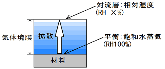 3-2.水の蒸発と拡散 -乾燥工程の最適化に必要な基礎知識-熱風乾燥と赤外線乾燥