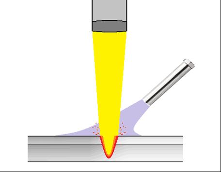 熱風ヒーターによるレーザー溶接のシールドガスの加熱