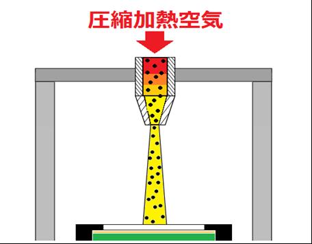 熱風ヒーターによる熱風ショットピーニング加工