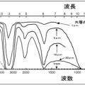 5-1.赤外線の波長と水