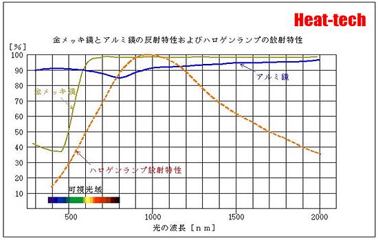 5-1-3.ウィーンの変位則にもあるように、高出力ヒーターは事実上近赤外線方式に限定されます。