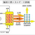 赤外線乾燥の熱収支式